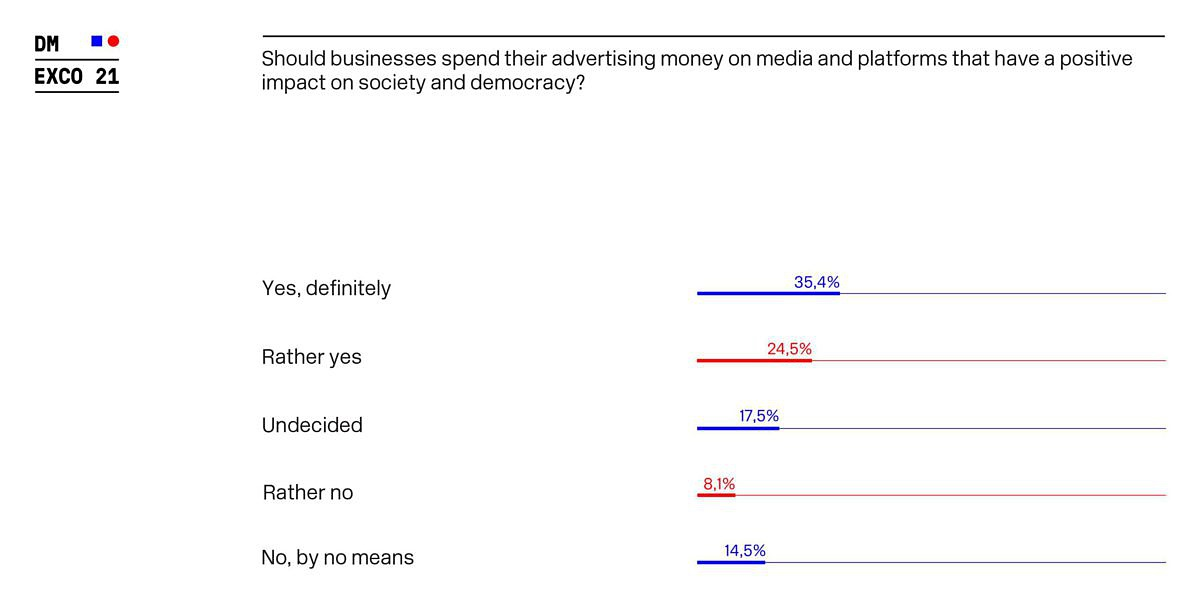 DMEXCO_Survey_Should businesses spend their advertising money on media and platforms that have a positive impact on society and democracy